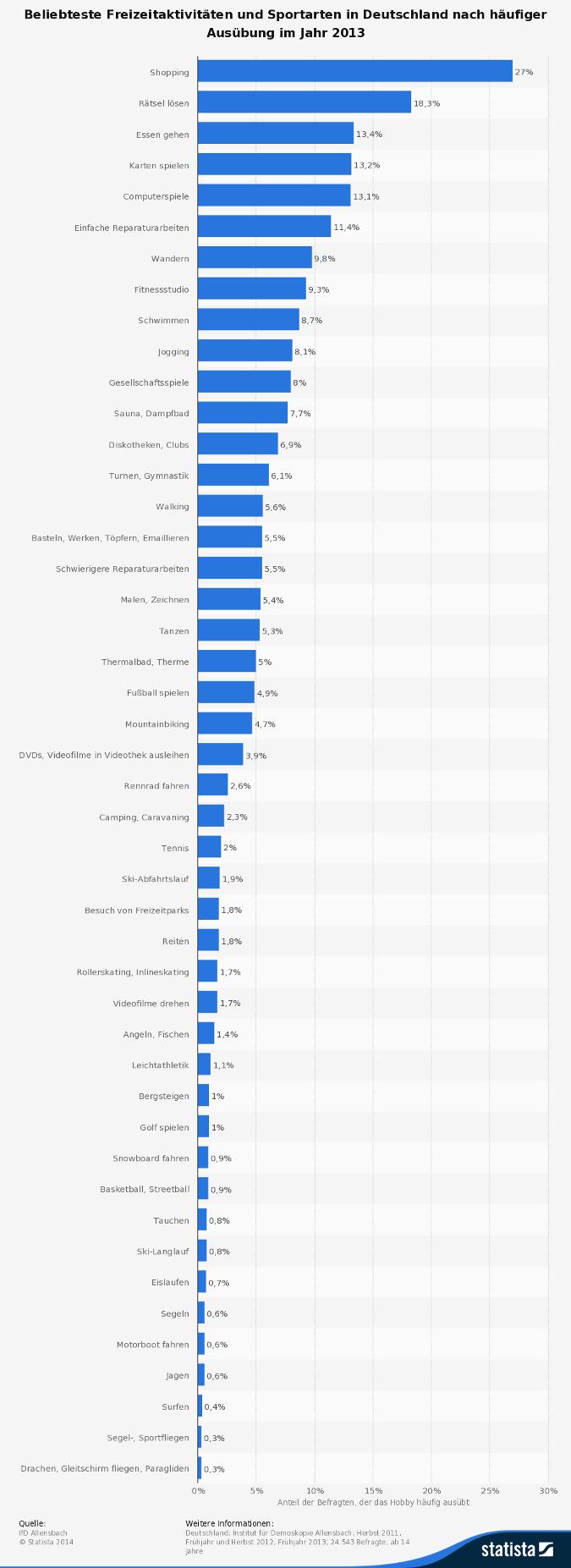 Deutschlands beliebteste Freizeitaktivitäten