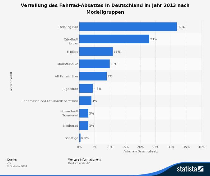 Statistik: Fahrradverkäufe in Deutschland