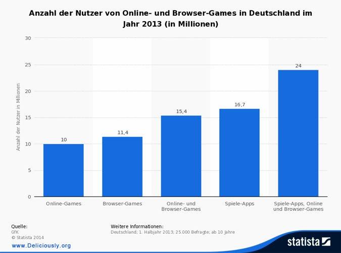 Statistik Nutzer Online-Games Deutschland