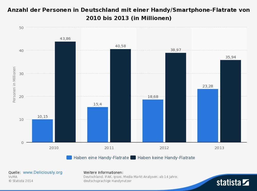 Statistik Handy Flatrates