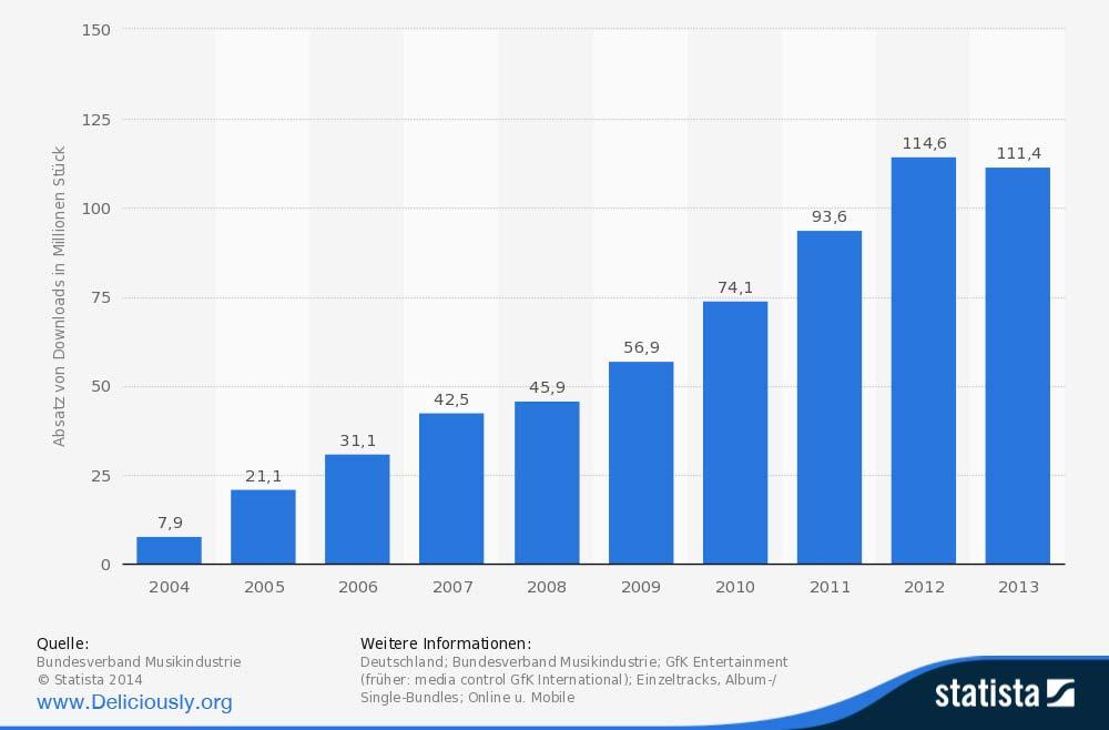 statistik singles deutschland 2014