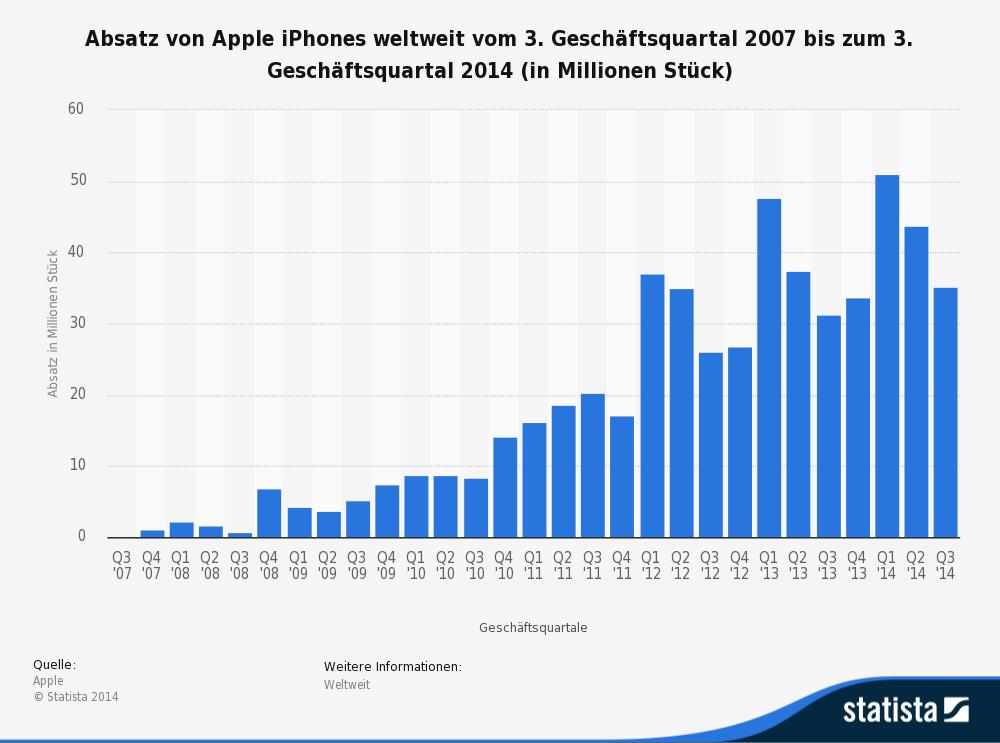 statistic_id12743_absatz-von-apple-iphones-nach-quartalen-bis-q3-2014