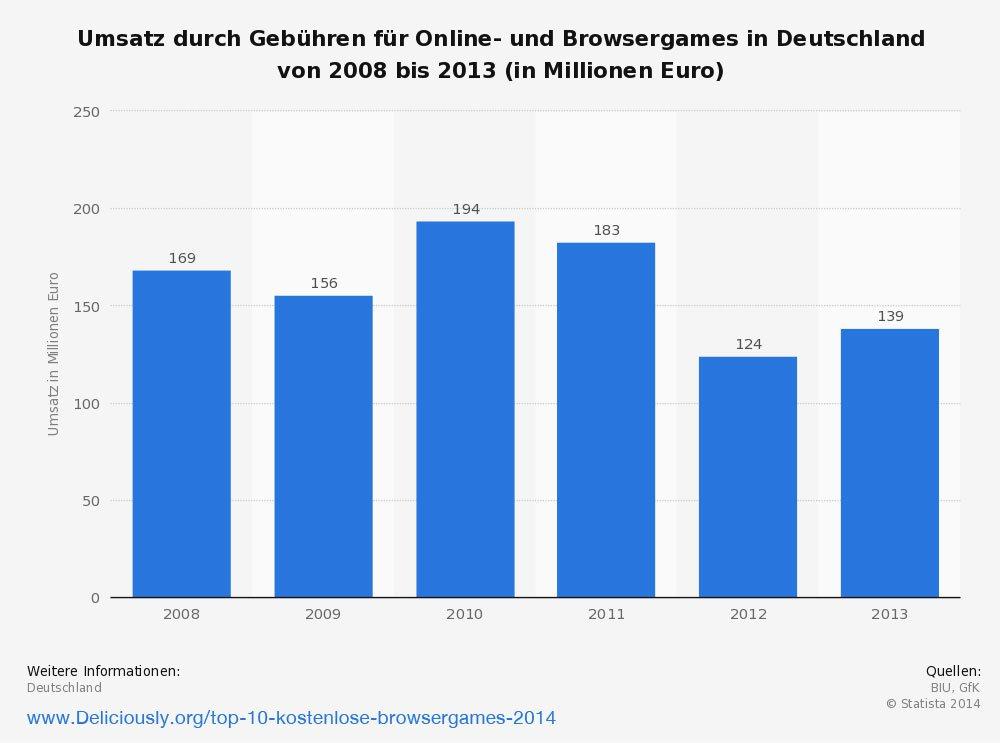 Umsatz durch Gebühren für Online- und Browsergames in Deutschland